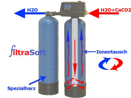 Ionenaustausch Wasserenthärtung